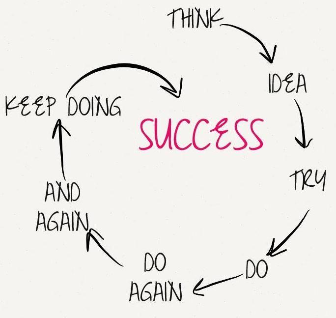 Focus On Hardwork