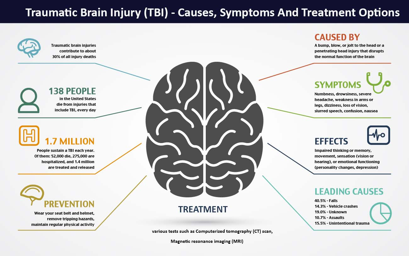 TBI - Causes, Symptoms And Treatment